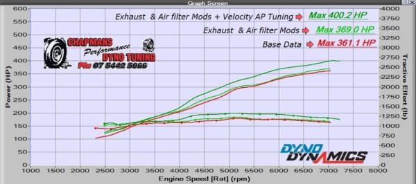 Velocity V-Tech Aston Martin V8 Vantage 4.3L/4.7L Performance ECU Tuning